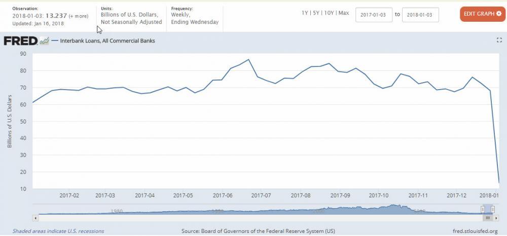 Кризата в САЩ зрее: банките престанаха да се финансират взаимно